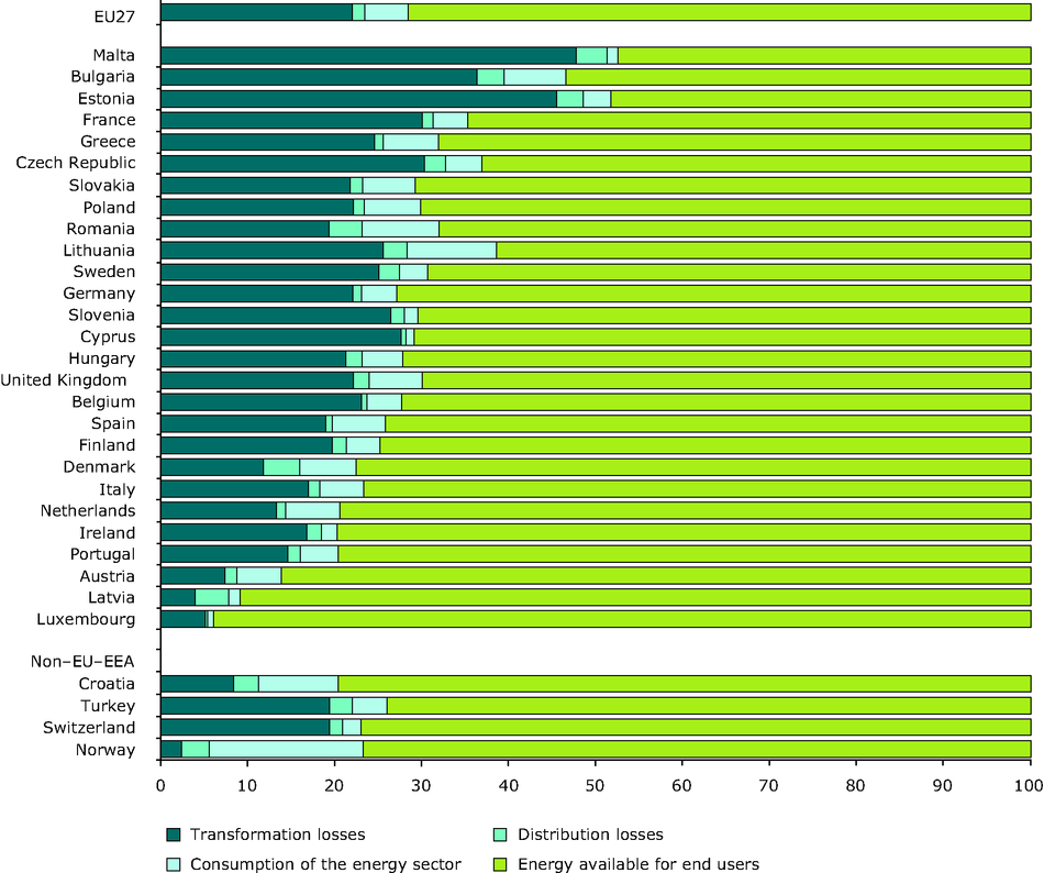 Energy losses and energy availability for end users in 2009 (% of primary energy consumption)