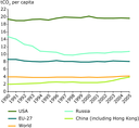 Energy-related CO2 emissions per capita in the EU, USA, Russia, China and the World