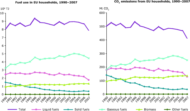 http://www.eea.europa.eu/data-and-maps/figures/energy-use-by-fuel-for-direct-heating-and-related-co2-emissions-in-households/figure-3-5-ghg-trends-and-projections-2009/image_large