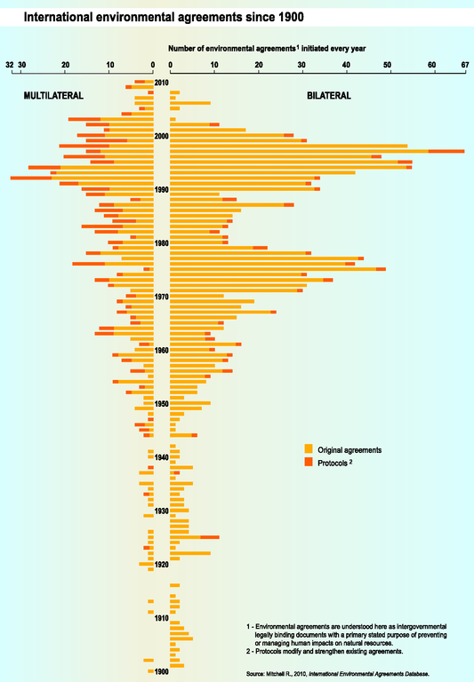 http://www.eea.europa.eu/data-and-maps/figures/environmental-agreements-since-1900/trend11-2g-soer2010-eps/image_large