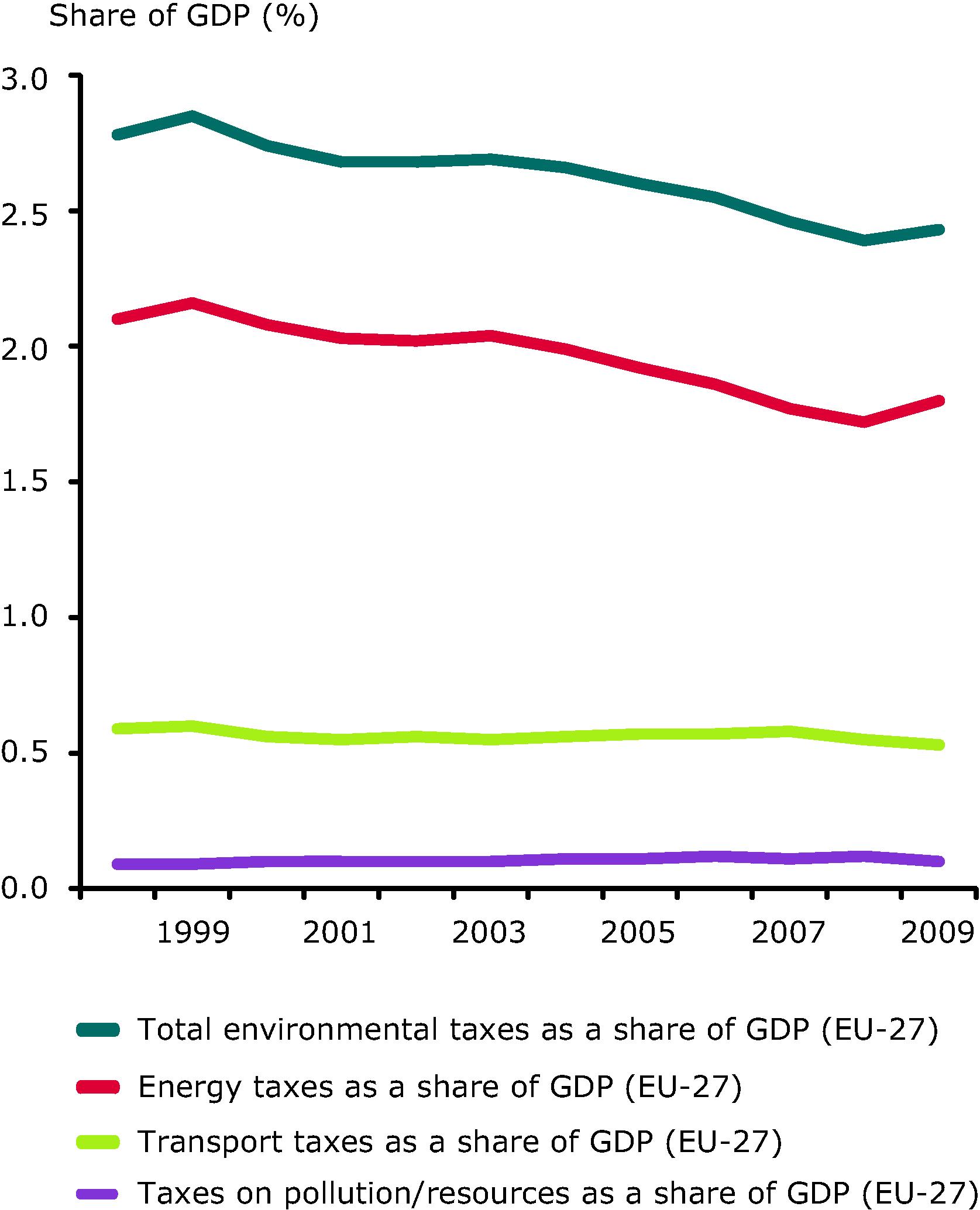 Environmental taxes revenue as a share of GDP, EU-27, 1998-2008