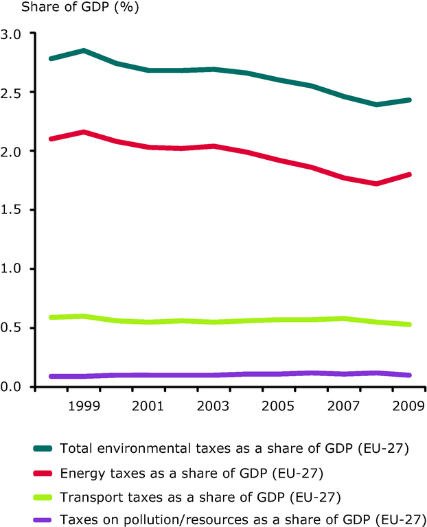 http://www.eea.europa.eu/data-and-maps/figures/environmental-taxes-revenue-as-a/scp030_indicator_23.1_2012_graph1.eps/image_large