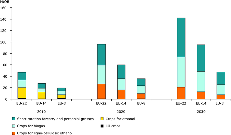 https://www.eea.europa.eu/data-and-maps/figures/environmentally-compatible-agricultural-bioenergy-potential/figure-3-4.eps/image_large