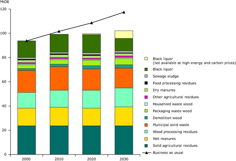 https://www.eea.europa.eu/data-and-maps/figures/environmentally-compatible-biowaste-energy-potential-in-eu-25/figure-5-2.eps/image_large