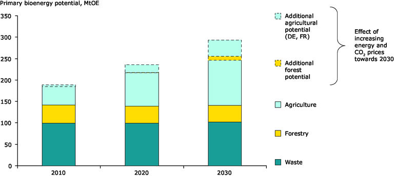 https://www.eea.europa.eu/data-and-maps/figures/environmentally-compatible-primary-bioenergy-potential-in-the-eu/figure_1.eps/image_large