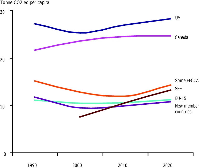 https://www.eea.europa.eu/data-and-maps/figures/estimated-and-projected-energy-related-co2-emissions-from-1990-to-2030/oi010-fig04.eps/image_large