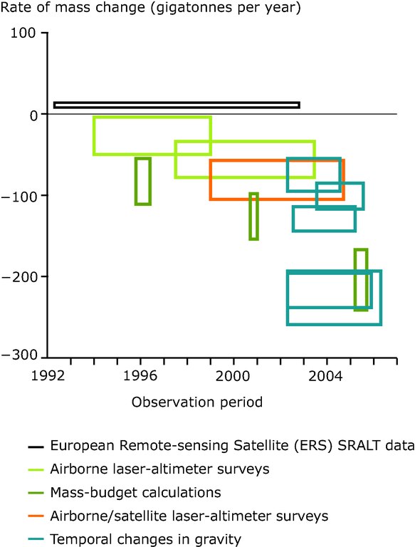 https://www.eea.europa.eu/data-and-maps/figures/estimated-changes-of-the-ice-mass-in-greenland-1992-2006/figure-5-12-climate-change-2008-estimated-changes.eps/image_large