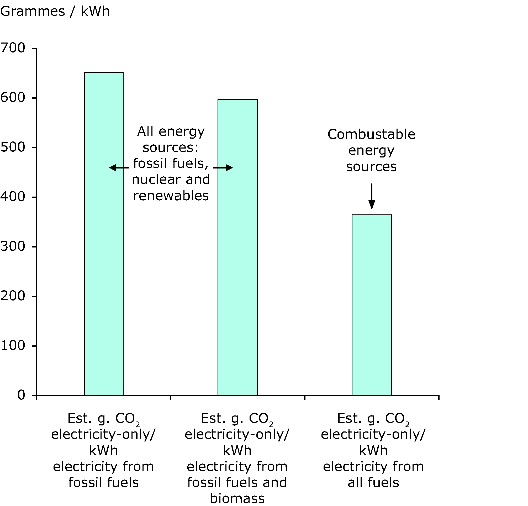 Estimated CO2 emission factors for public electricity production in EU-27, 2008