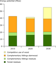 Estimated forest biomass resource potential for bioenergy in EU-21 from 2010-2030