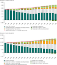 Estimated impact of different factors on the reduction in emissions of NOX and SO2 from public electricity and heat production, EEA-32, 1990–2008