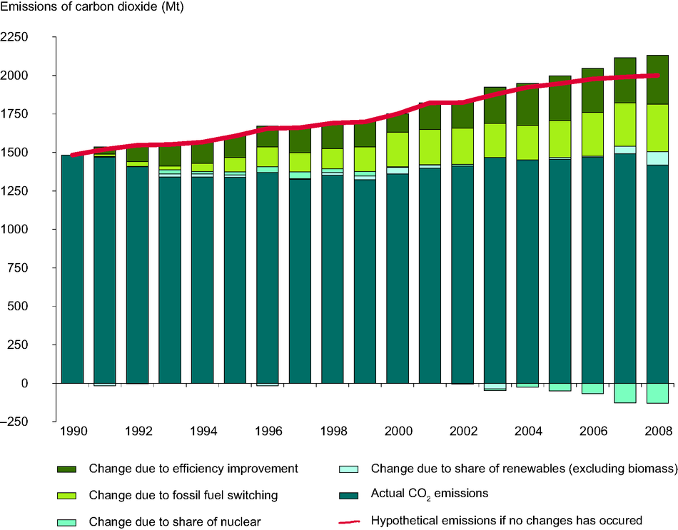 Estimated impact of different factors on the reduction in emissions of CO2 from public electricity and heat production between 1990 and 2008, EEA-32