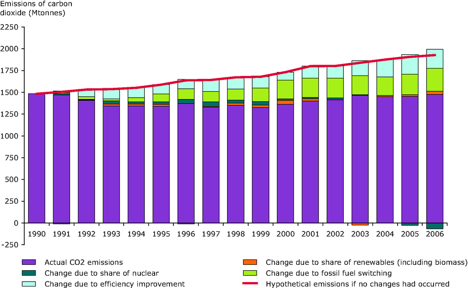 Estimated impact of different factors on the reduction in emissions of CO2 from public electricity and heat production between 1990 and 2006, EEA-32