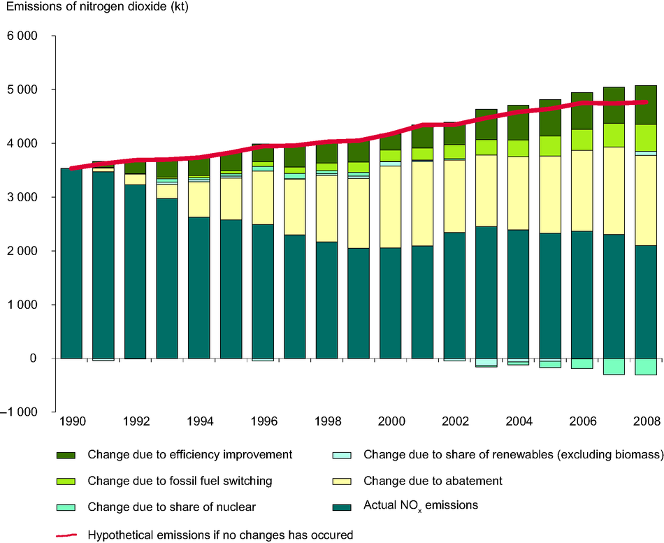 Estimated impact of different factors on the reduction in emissions of NOx from public electricity and heat production between 1990 and 2008, EEA-32