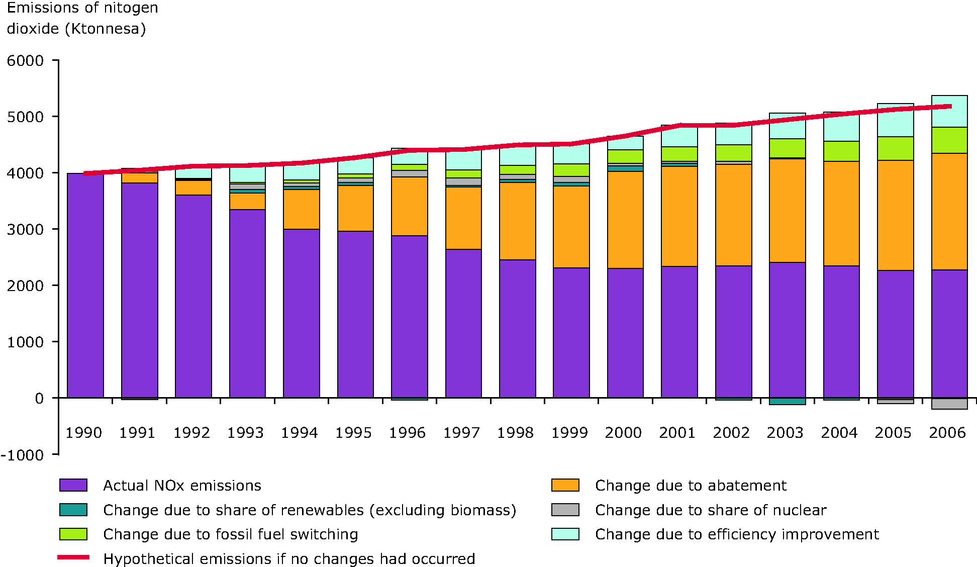 Estimated impact of different factors on the reduction in emissions of NOx from public electricity and heat production between 1990 and 2006, EEA-32