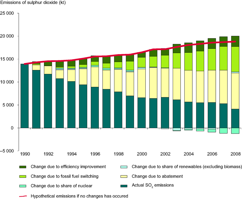 Estimated impact of different factors on the reduction in emissions of SO2 from public electricity and heat production between 1990 and 2008, EEA-32