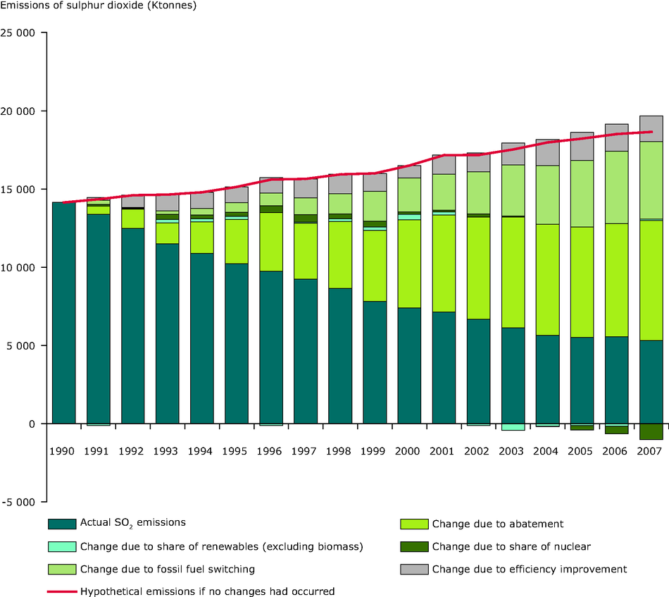 Estimated impact of different factors on the reduction in emissions of Sulfur dioxide (SO2) from public electricity and heat production between 1990 and 2007, EEA-32