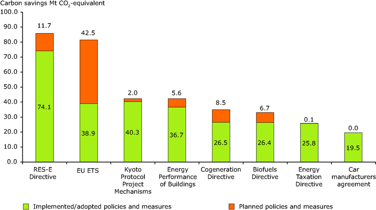 https://www.eea.europa.eu/data-and-maps/figures/estimated-savings-for-top-eight-ccpms-split-by-status-implemented-adopted-or-planned-in-the-eu-15/figure-8-1.eps/image_large