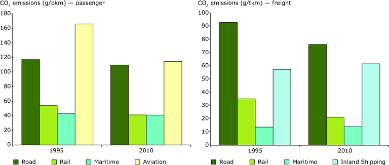 http://www.eea.europa.eu/data-and-maps/figures/estimated-specific-emissions-of-co2/estimated-specific-emissions-of-co2/image_large