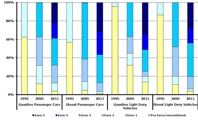 https://www.eea.europa.eu/data-and-maps/figures/estimated-vehicle-kilometre-share-of-2/estimated-vehicle-kilometre-share-of/image_large