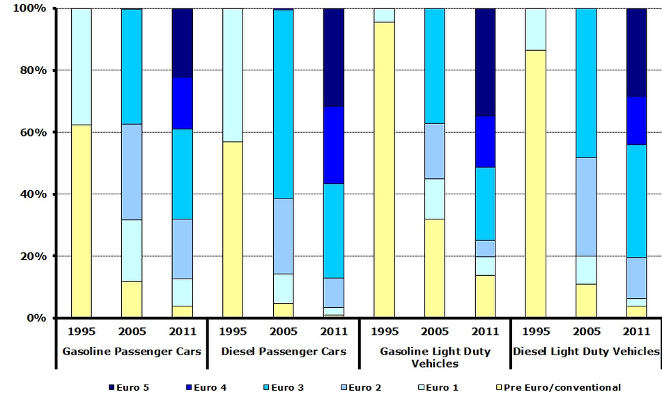 Estimated vehicle-kilometre share of pre Euro/conventional, Euro 1-5 gasoline and diesel passenger cars and light-duty vehicles in 30 EEA member countries, 1995 and 2011
