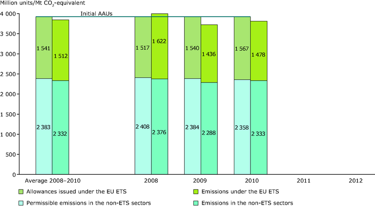 http://www.eea.europa.eu/data-and-maps/figures/ets-and-non-ets-emission/ets-and-non-ets-emission/image_large