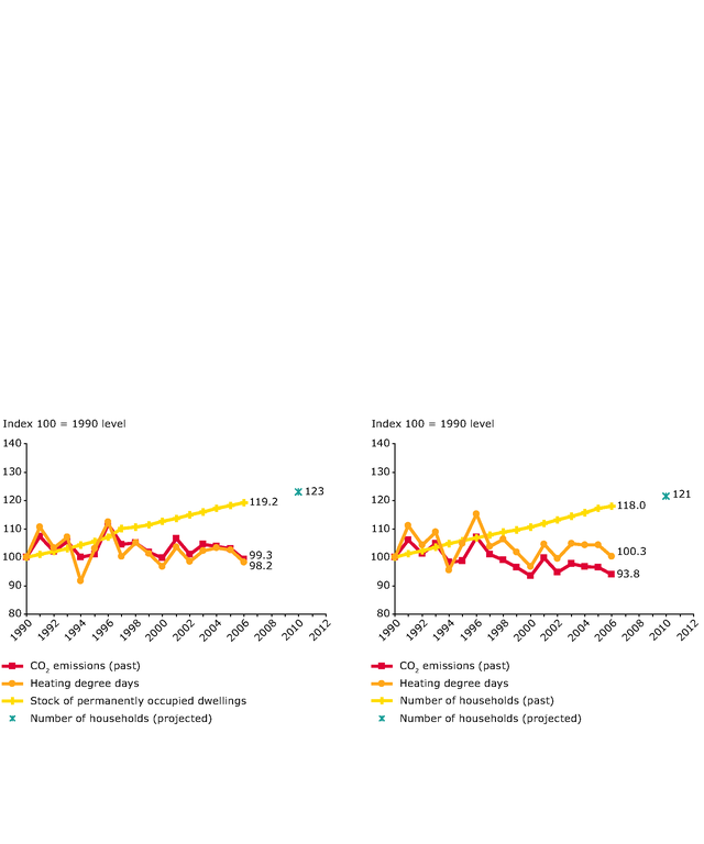 https://www.eea.europa.eu/data-and-maps/figures/eu-15-and-eu-27-co2-emissions-from-households-compared-with-the-number-of-permanently-occupied-dwellings-heating-degree-days/figure4-8.eps/image_large