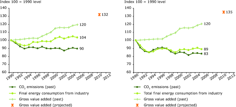http://www.eea.europa.eu/data-and-maps/figures/eu-15-and-eu-27-co2-emissions-from-manufacturing-industries-and-construction-compared-with-value-added-and-energy-consumption-1/figure-9-8.eps/image_large