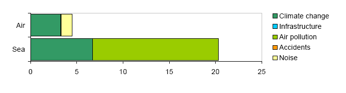 https://www.eea.europa.eu/data-and-maps/figures/eu-15-average-marginal-external/Figure2/image_large