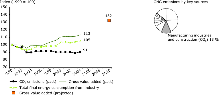 http://www.eea.europa.eu/data-and-maps/figures/eu-15-co2-emissions-from-manufacturing-industries-and-construction-1990-2004-compared-with-value-added-and-energy-consumption-and-share-in-total-ghg-emissions/figure-9-07-ghg-trends-and-projections.eps/image_large