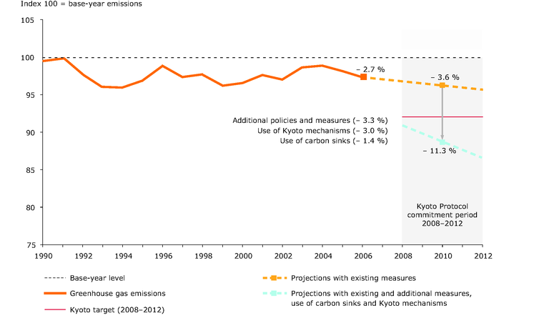 http://www.eea.europa.eu/data-and-maps/figures/eu-15-greenhouse-gas-emissions-and-projections-for-the-kyoto-period-2008-2012/figure01.eps/image_large
