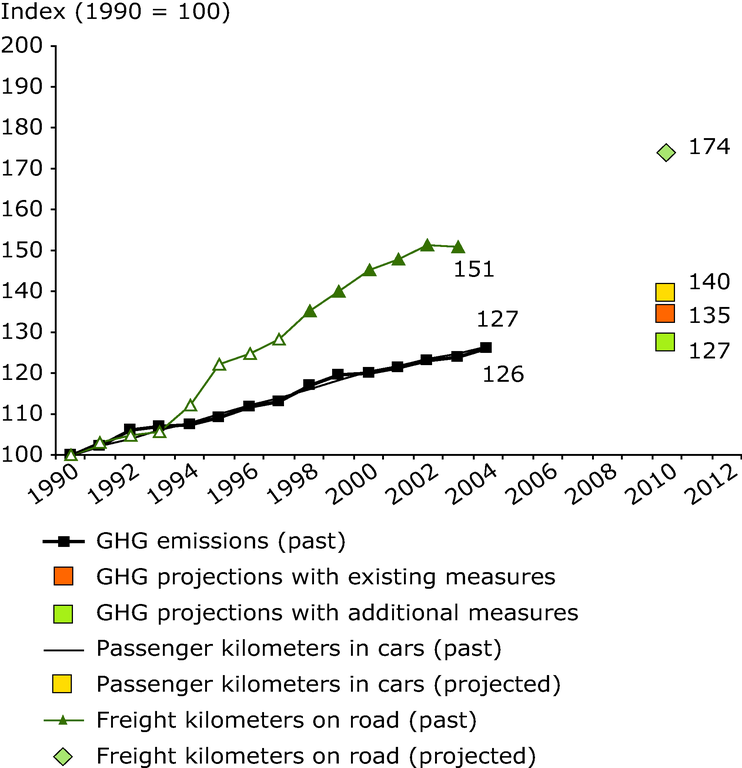http://www.eea.europa.eu/data-and-maps/figures/eu-15-greenhouse-gas-emissions-from-transport-compared-with-transport-volumes-passenger-transport-by-car-and-freight-transport-by-road-1/csi011-fig07.eps/image_large