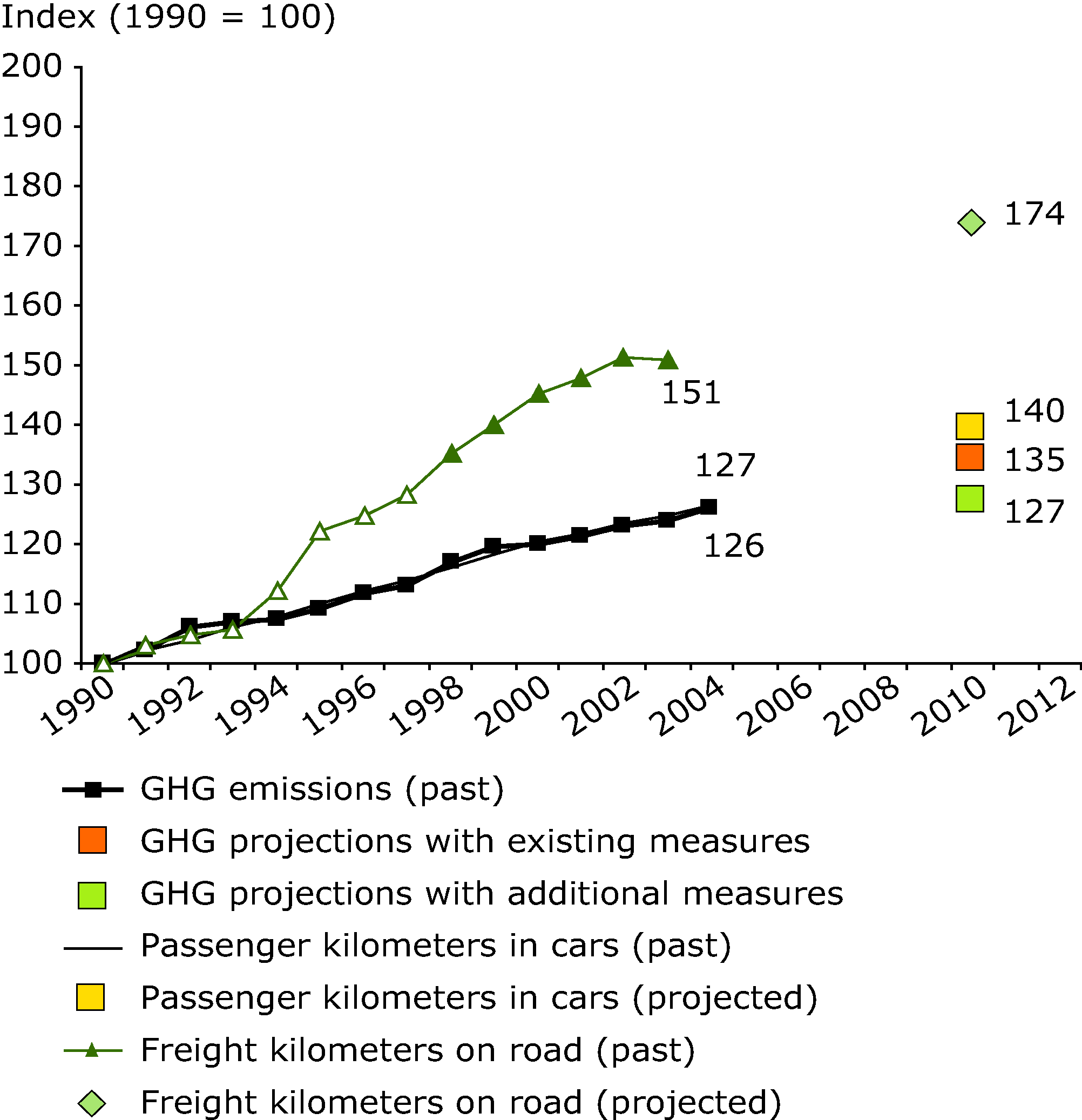 EU-15 greenhouse gas emissions from transport compared with transport volumes (passenger transport by car and freight transport by road)