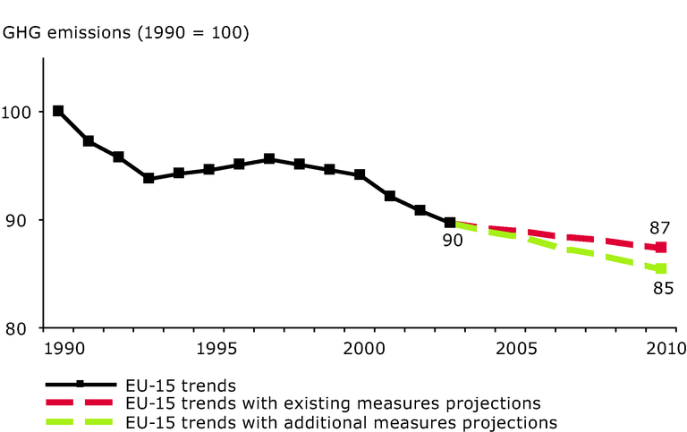 https://www.eea.europa.eu/data-and-maps/figures/eu-15-greenhouse-gas-past-emissions-and-emission-projections-agriculture-sector/eea1151_csi-11.eps/image_large