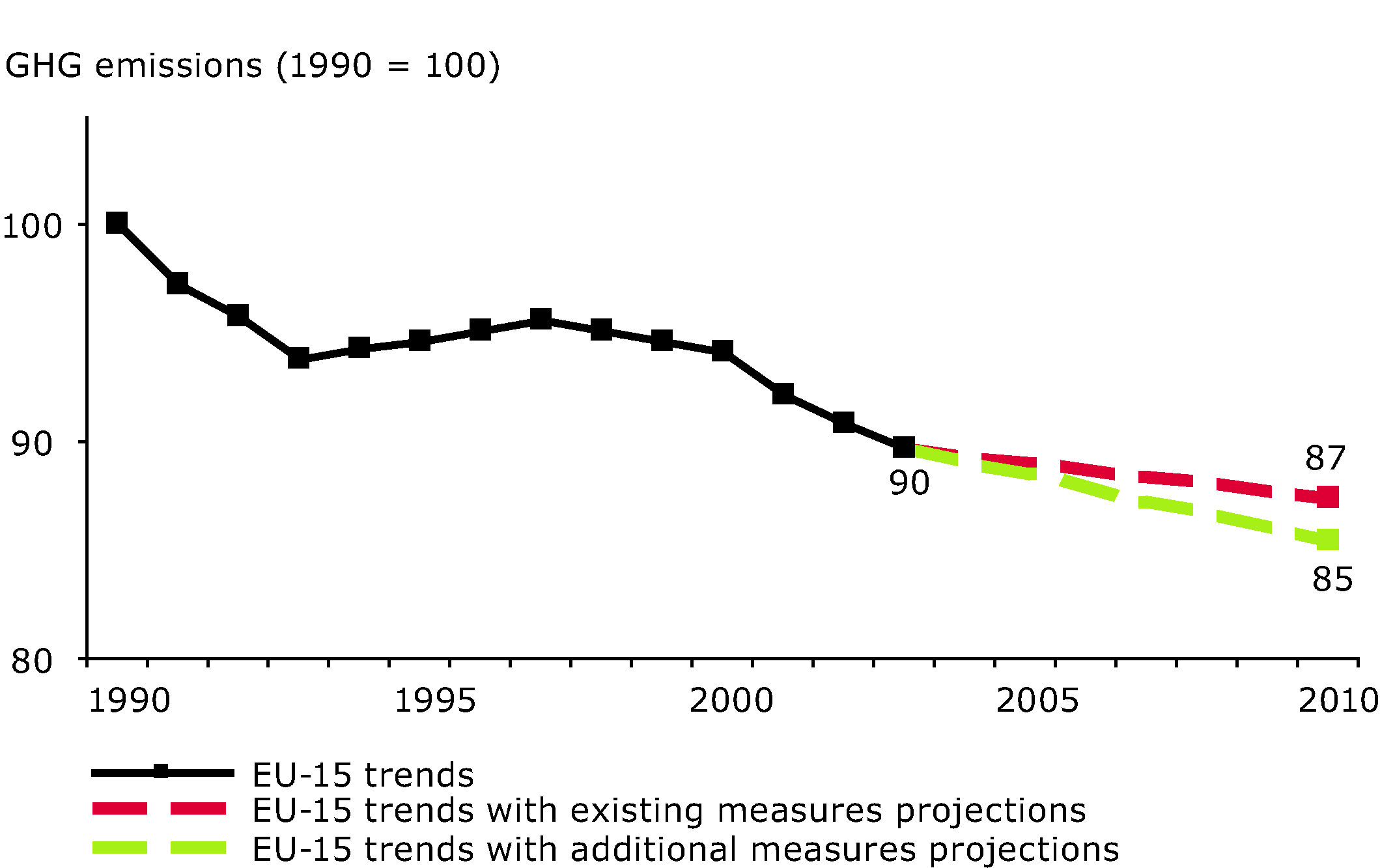 EU-15 greenhouse gas past emissions and emission projections (agriculture sector)