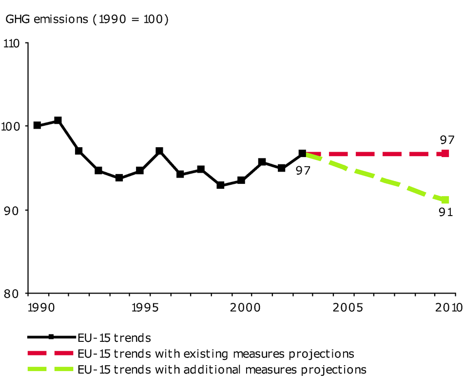 EU-15 greenhouse gas past emissions and emission projections (energy sector excluding transport)