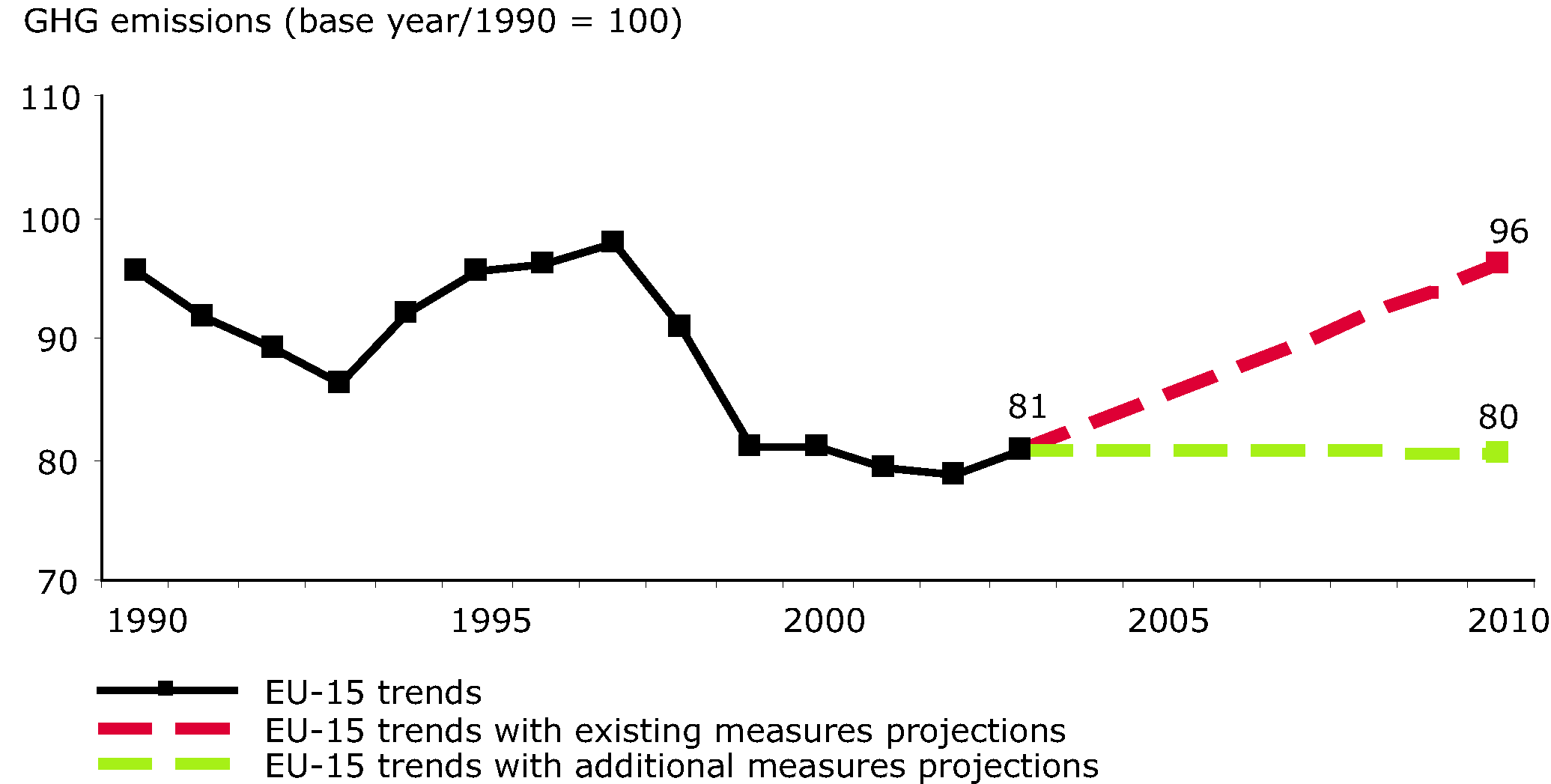 EU-15 greenhouse gas past emissions and emission projections (industral processes)