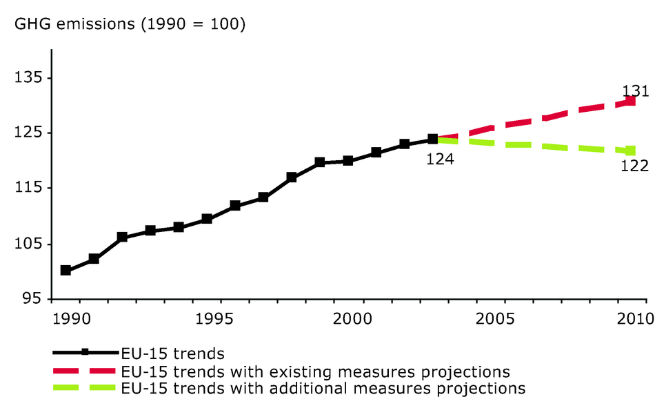 EU-15 greenhouse gas past emissions and emission projections (transport sector)