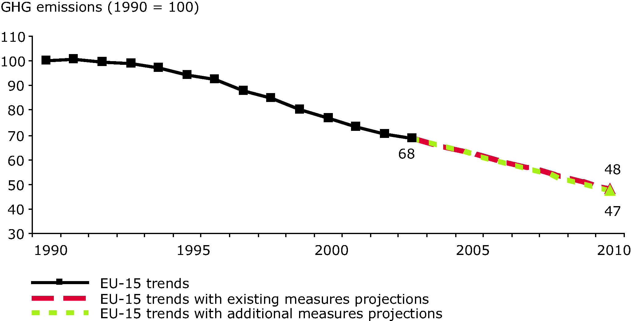 EU-15 greenhouse gas past emissions and emission projections (waste sector)