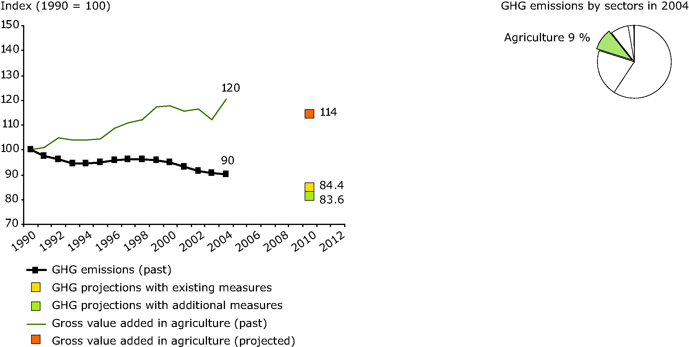 EU-15 past and projected greenhouse gas emissions from agriculture and gross value added