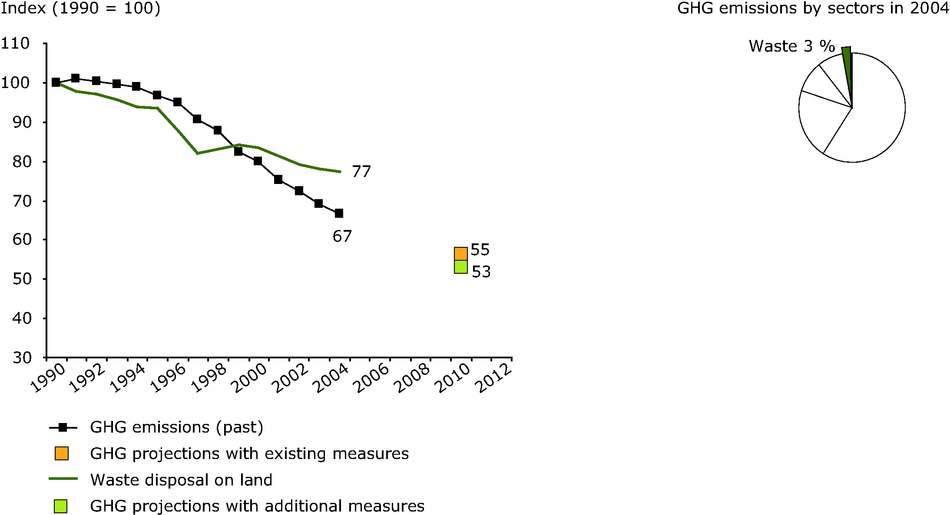 EU-15 past and projected greenhouse gas emissions from waste