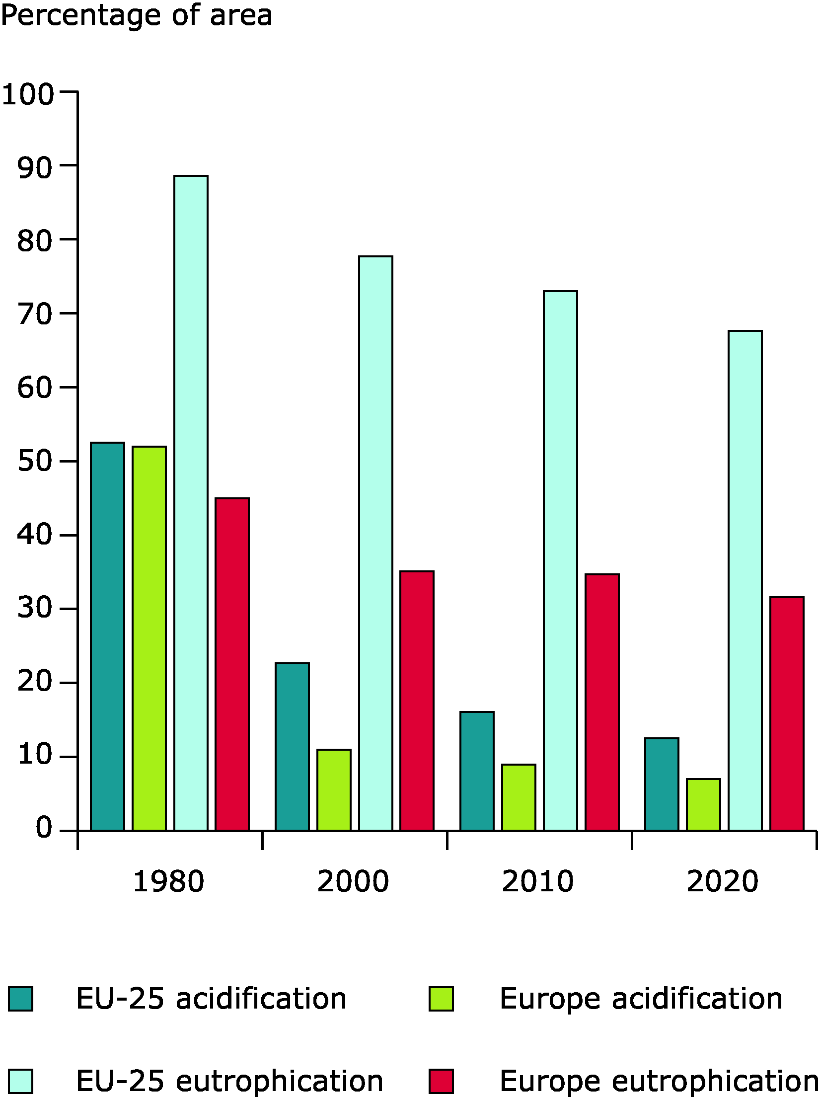 EU-25 and European-wide ecosystem damage area (average accumulated exceedance of critical loads), 1980-2020