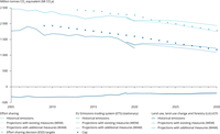EU-27 Effort Sharing, ETS, LULUCF trends and projections