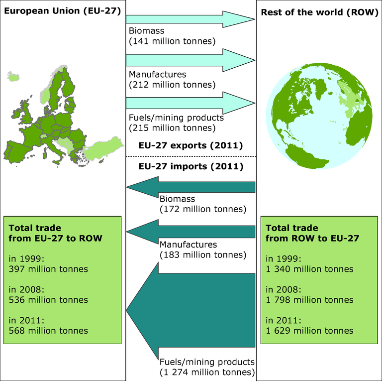 http://www.eea.europa.eu/data-and-maps/figures/eu-27-physical-trade-balance-1/soer2010-synthesis-fig4.8-eps/image_large