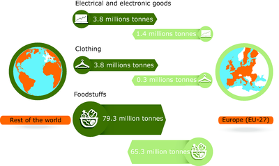 Trade balance for food, clothing and electric and electronic goods by weight