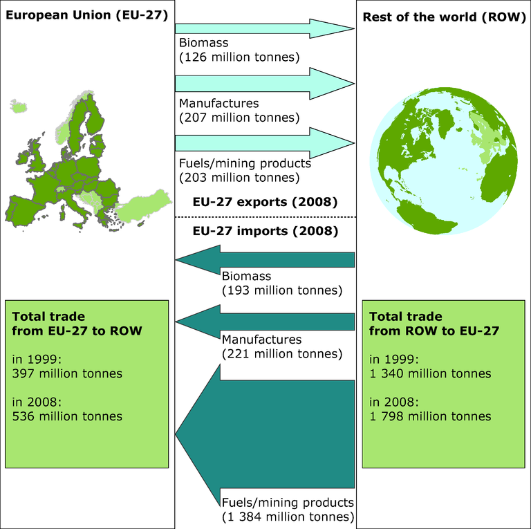 http://www.eea.europa.eu/data-and-maps/figures/eu-27-physical-trade-balance/soer2010-synthesis-fig4.8-eps/image_large