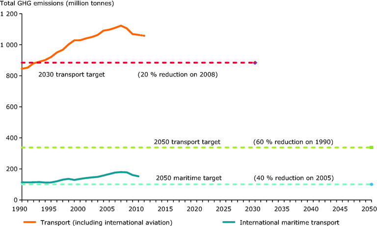 https://www.eea.europa.eu/data-and-maps/figures/eu-27-transport-emissions-of-1/eu-27-transport-emissions-of/image_large