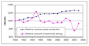 EU Electricity production from nuclear power (percentages relative to 1990 level)
