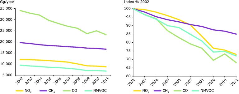 https://www.eea.europa.eu/data-and-maps/figures/eu-emissions-of-o3-precursor-gases/air-quality-2013_fig_3-4-track16844.eps/image_large