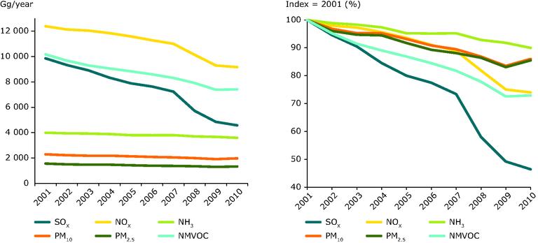 https://www.eea.europa.eu/data-and-maps/figures/eu-emissions-of-primary-pm-1/eu-emissions-of-primary-pm/image_large
