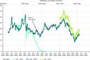 EU ETS future contract prices 2005–2009